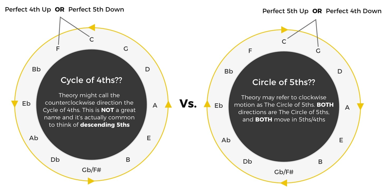 Circle of Fifths Vs Cycle of Fourths