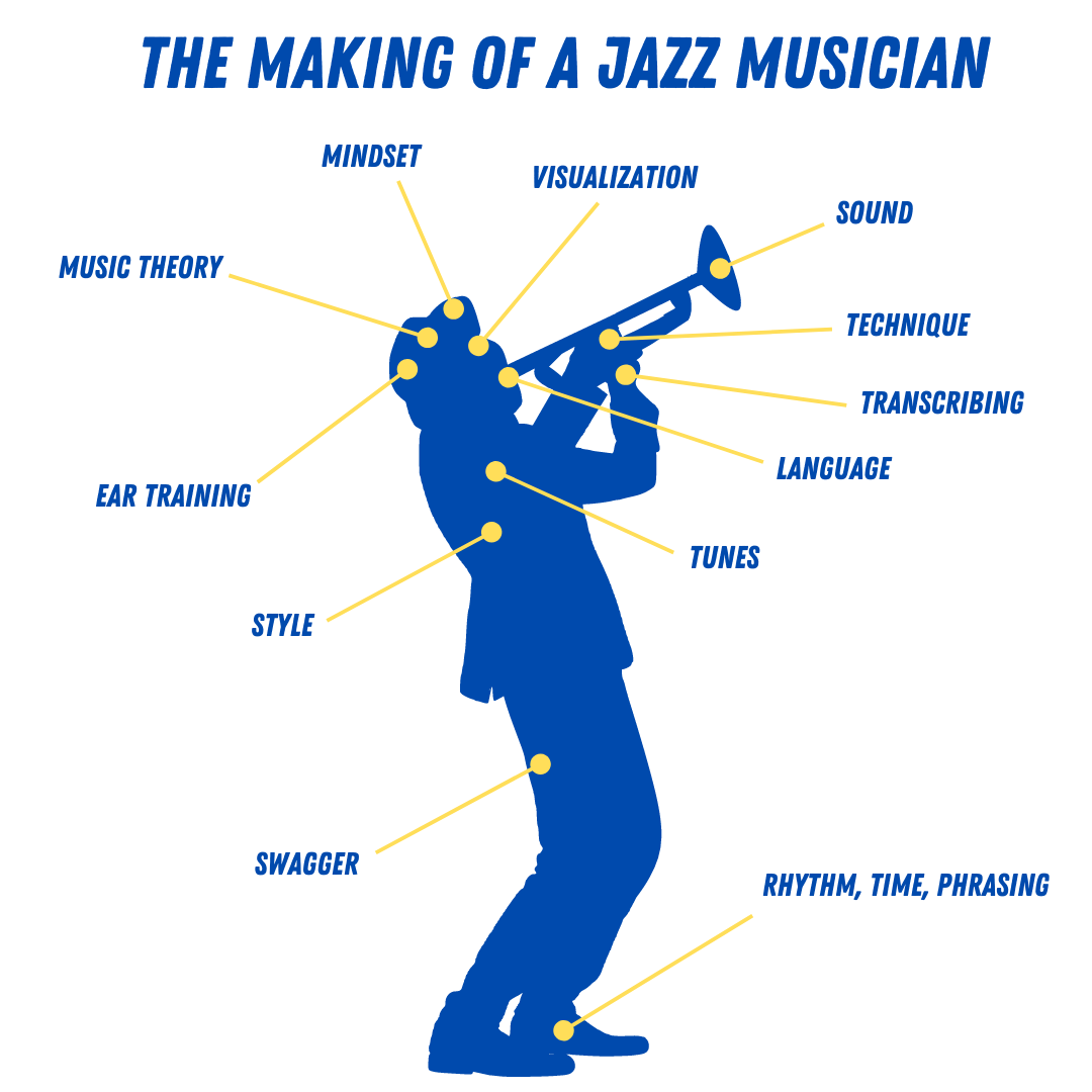 The Making of Jazz Musician